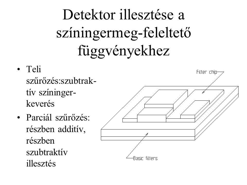 Detektor illesztése a színingermeg-feleltető függvényekhez Teli szűrőzés:szubtrak- tív színinger- keverés Parciál szűrőzés: részben additív, részben s
