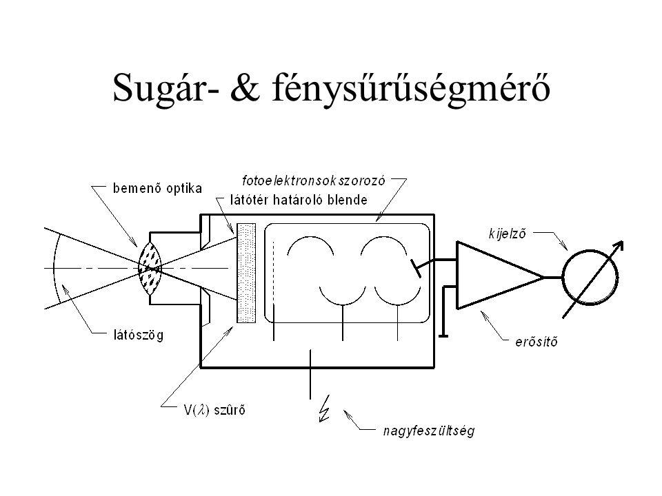 Sugár- & fénysűrűségmérő