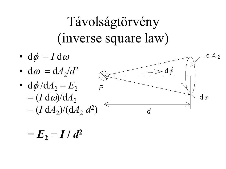 Távolságtörvény (inverse square law) d   I d  d   dA 2 /d 2 d  /dA 2  E 2  (I d  )/dA 2  (I dA 2 )/(dA 2 d 2 ) = E 2  I / d 2