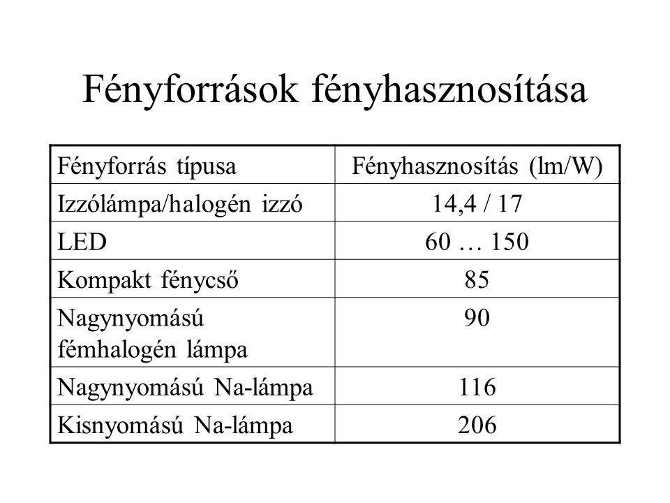 Fényforrások fényhasznosítása Fényforrás típusaFényhasznosítás (lm/W) Izzólámpa/halogén izzó14,4 / 17 LED60 … 150 Kompakt fénycső85 Nagynyomású fémhal