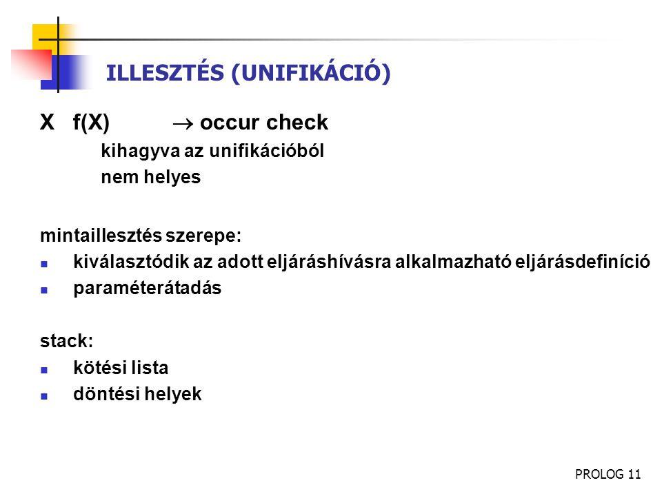 PROLOG 11 ILLESZTÉS (UNIFIKÁCIÓ) Xf(X)  occur check kihagyva az unifikációból nem helyes mintaillesztés szerepe: kiválasztódik az adott eljáráshívásr