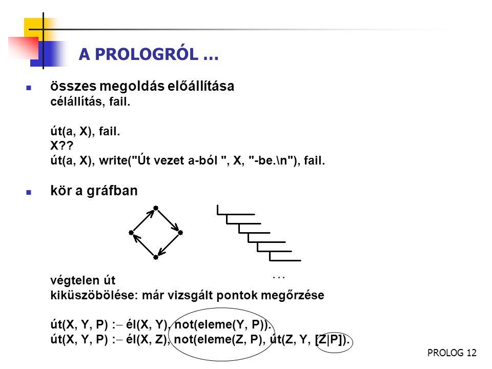 PROLOG 12 A PROLOGRÓL … összes megoldás előállítása célállítás, fail. út(a, X), fail. X?? út(a, X), write(