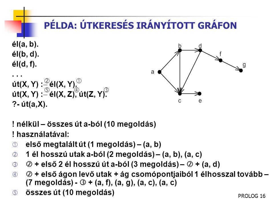 PROLOG 16 PÉLDA: ÚTKERESÉS IRÁNYÍTOTT GRÁFON él(a, b). él(b, d). él(d, f).... út(X, Y) :  él(X, Y). út(X, Y) :  él(X, Z), út(Z, Y). ?- út(a,X). ! né