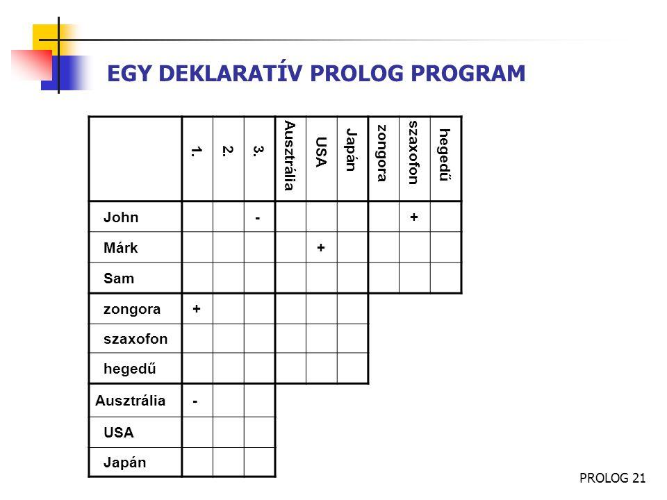 PROLOG 21 EGY DEKLARATÍV PROLOG PROGRAM 1. 2. 3. Ausztrália USA Japán zongora szaxofon hegedű John - + Márk + Sam zongora + szaxofon hegedű Ausztrália