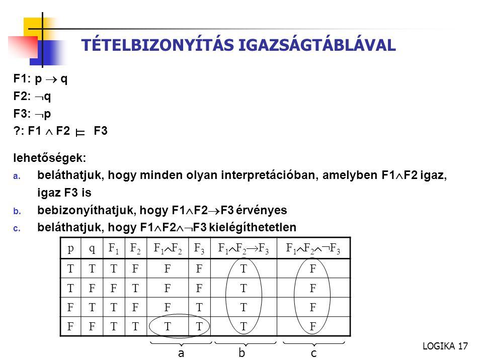 LOGIKA 17 TÉTELBIZONYÍTÁS IGAZSÁGTÁBLÁVAL F1: p  q F2:  q F3:  p ?: F1  F2 F3 lehetőségek: a. beláthatjuk, hogy minden olyan interpretációban, ame