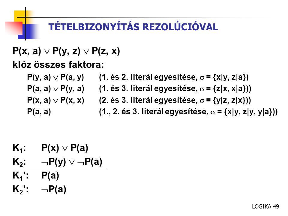 LOGIKA 49 TÉTELBIZONYÍTÁS REZOLÚCIÓVAL P(x, a)  P(y, z)  P(z, x) klóz összes faktora: P(y, a)  P(a, y)(1. és 2. literál egyesítése,  = {x y, z a})