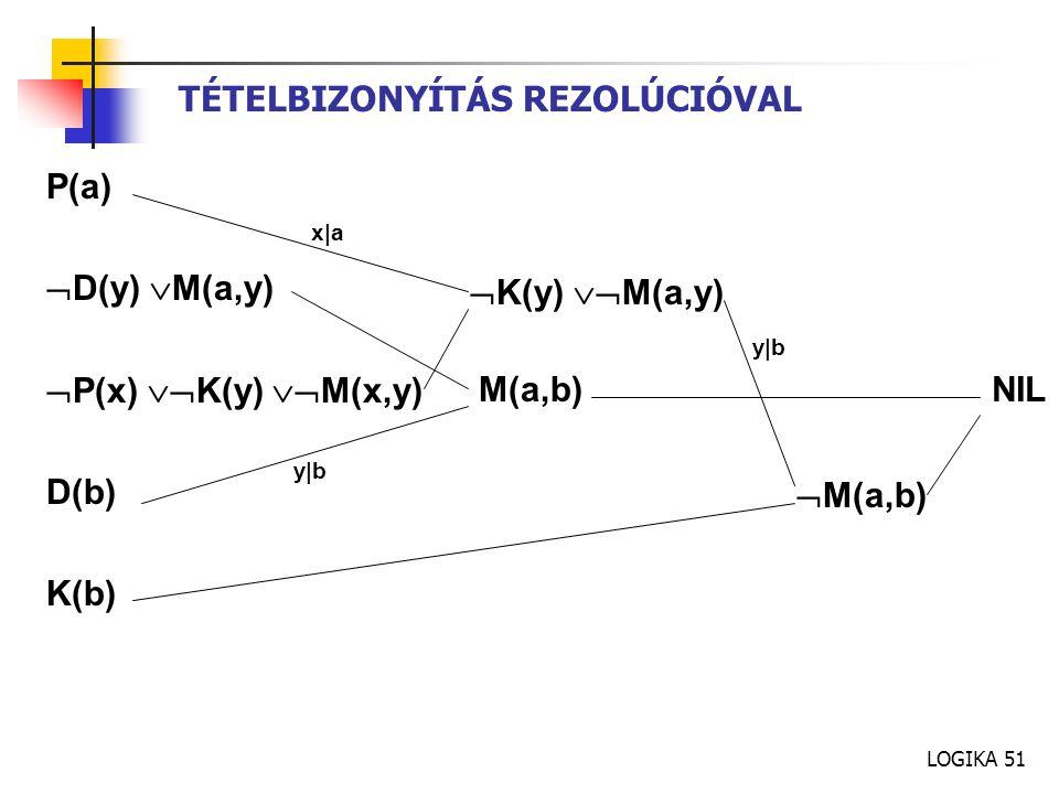LOGIKA 51 TÉTELBIZONYÍTÁS REZOLÚCIÓVAL P(a)  D(y)  M(a,y)  P(x)  K(y)  M(x,y) D(b) K(b) x a y b  K(y)  M(a,y) M(a,b)  M(a,b) NIL