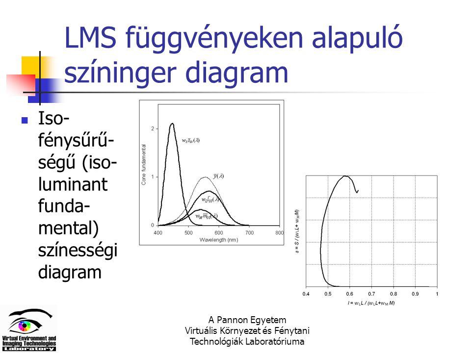 A Pannon Egyetem Virtuális Környezet és Fénytani Technológiák Laboratóriuma LMS függvényeken alapuló színinger diagram Iso- fénysűrű- ségű (iso- luminant funda- mental) színességi diagram