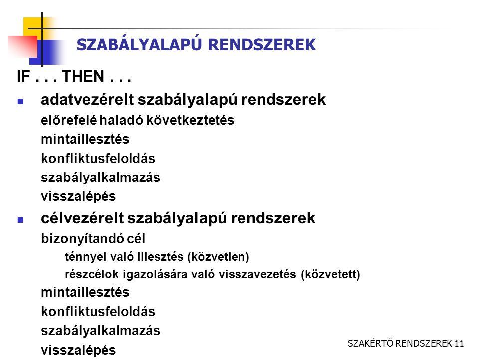 SZAKÉRTŐ RENDSZEREK 11 SZABÁLYALAPÚ RENDSZEREK IF...