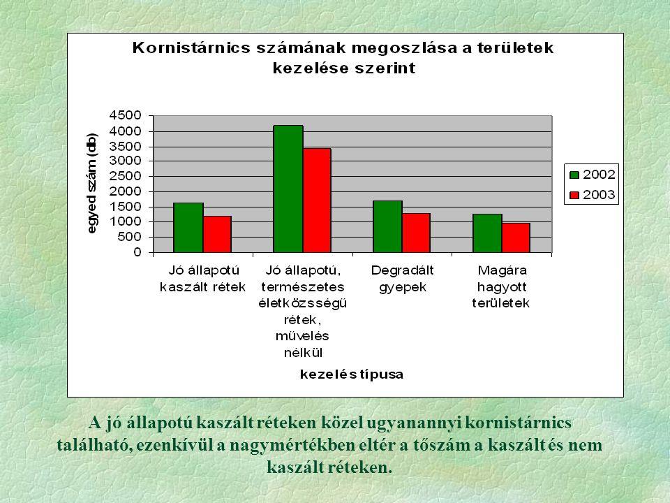 A csapadék mennyiségének csökkenése valószínűleg hatással volt a kornistárnics állományok drasztikus csökkenésére.