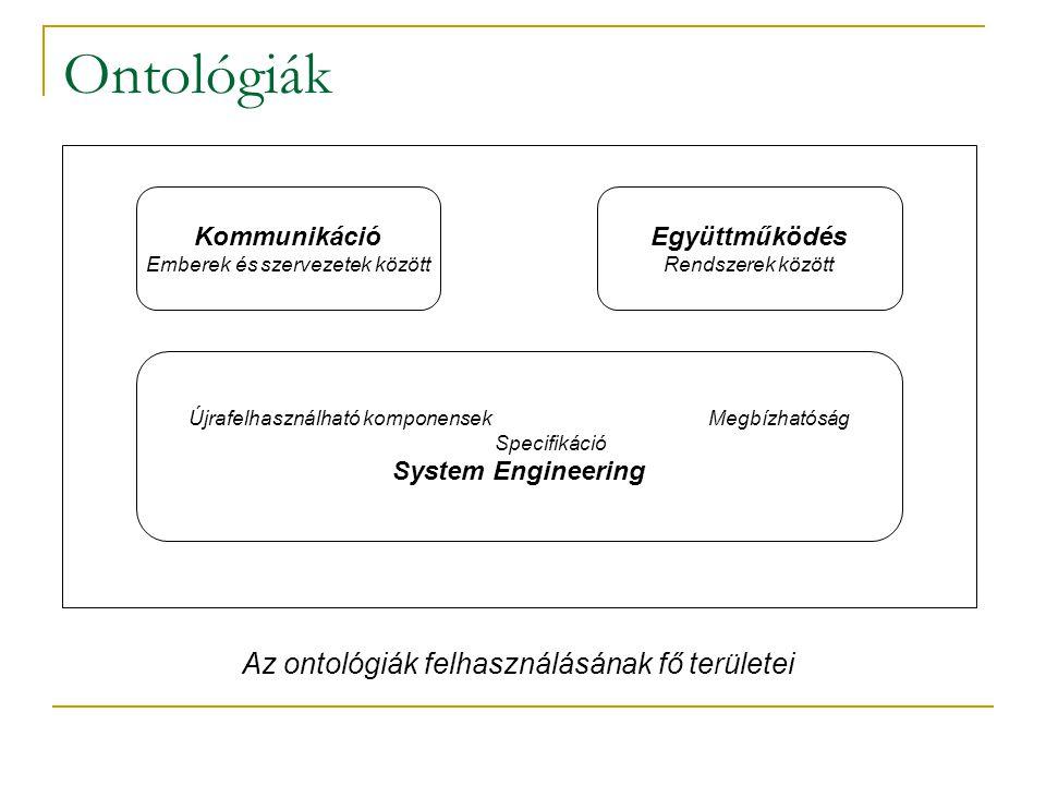 Ontológiák Kommunikáció Emberek és szervezetek között Együttműködés Rendszerek között Újrafelhasználható komponensek Megbízhatóság Specifikáció System Engineering Az ontológiák felhasználásának fő területei