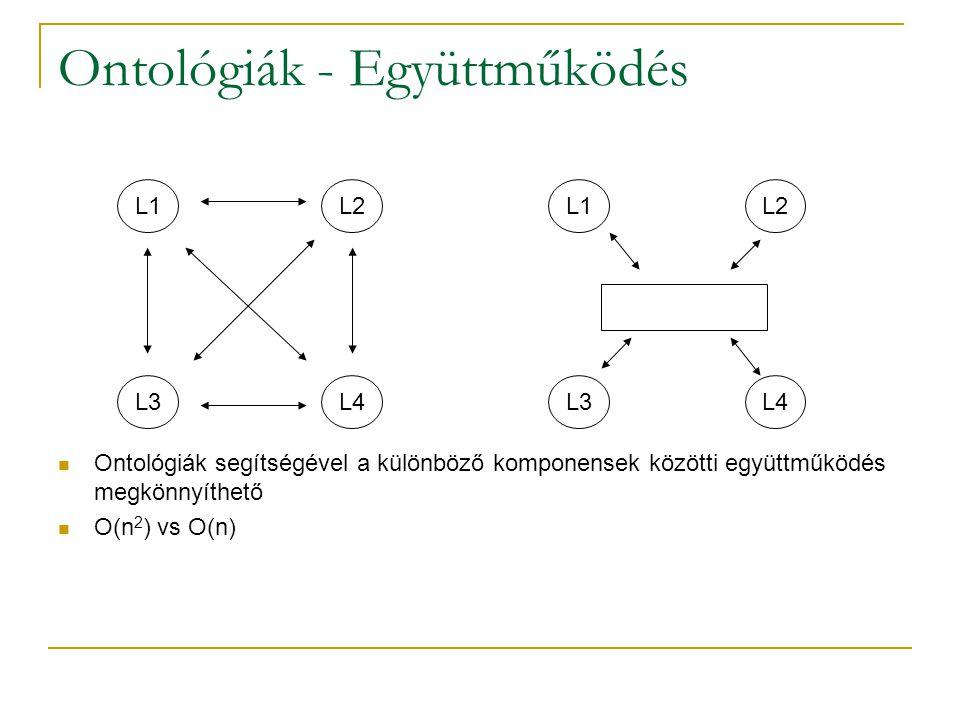 Ontológiák - Együttműködés L1L2 L3L4 L1L2 L3L4 Ontológiák segítségével a különböző komponensek közötti együttműködés megkönnyíthető O(n 2 ) vs O(n)