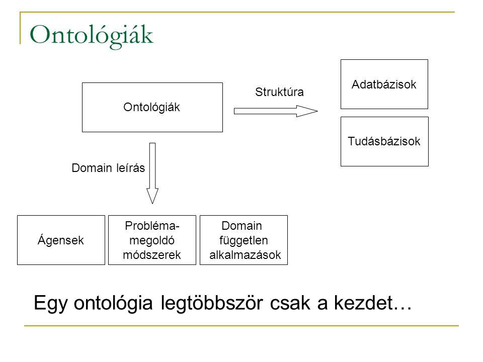Ontológiák Probléma- megoldó módszerek Ágensek Domain független alkalmazások Tudásbázisok Adatbázisok Egy ontológia legtöbbször csak a kezdet… Struktúra Domain leírás