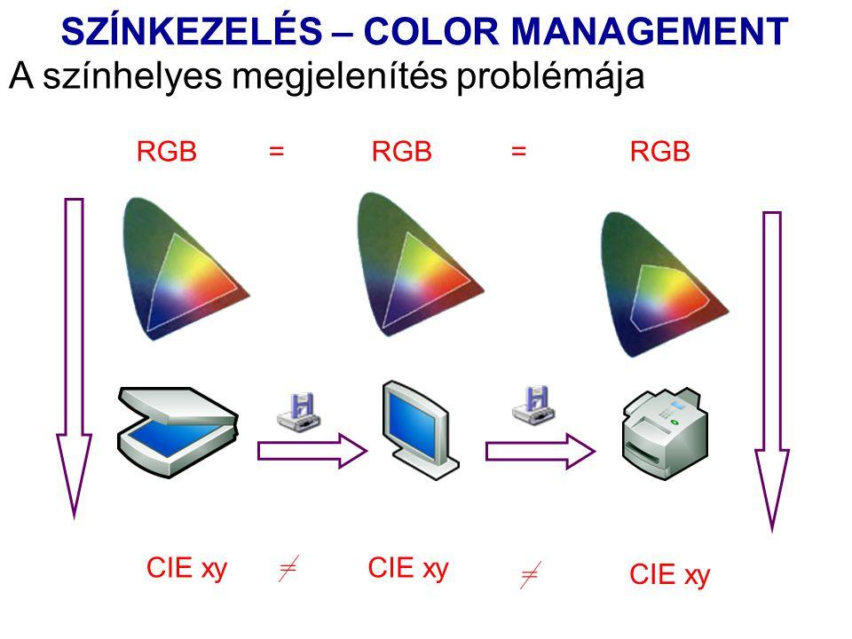A színhelyes megjelenítés problémája CIE xy = = RGB = RGB = RGB SZÍNKEZELÉS – COLOR MANAGEMENT