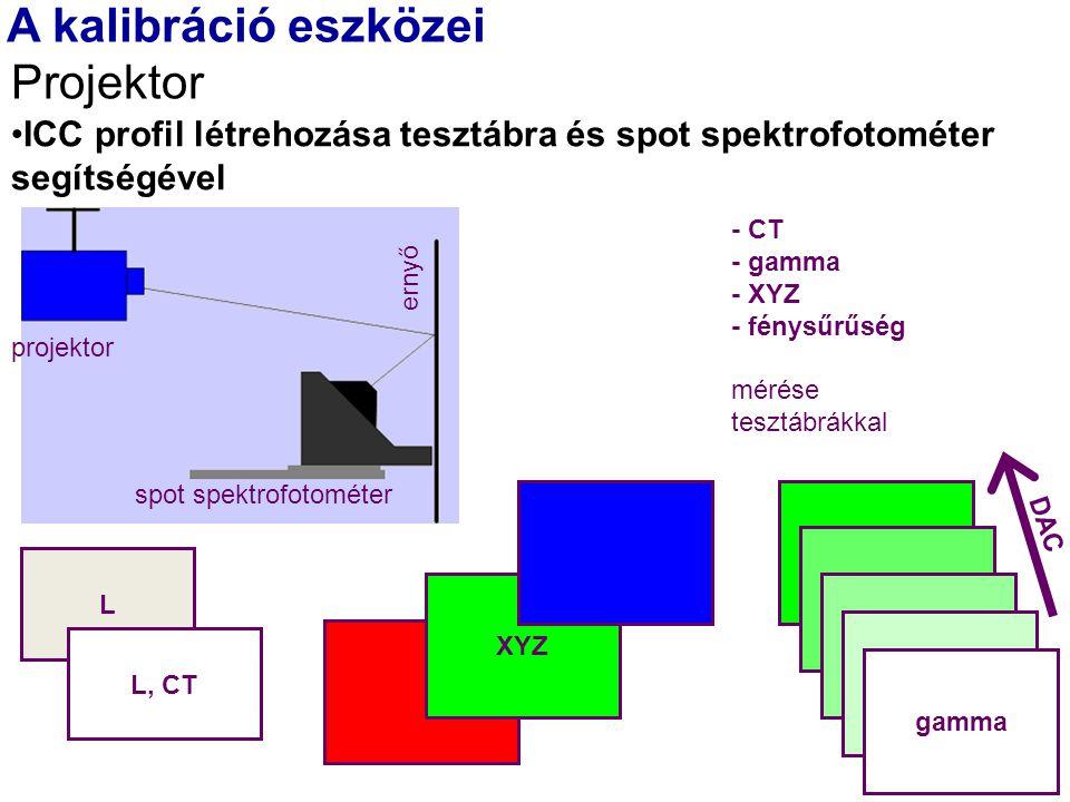 ICC profil létrehozása tesztábra és spot spektrofotométer segítségével A kalibráció eszközei Projektor - CT - gamma - XYZ - fénysűrűség mérése tesztábrákkal XYZ spot spektrofotométer ernyő projektor gamma DAC L L, CT