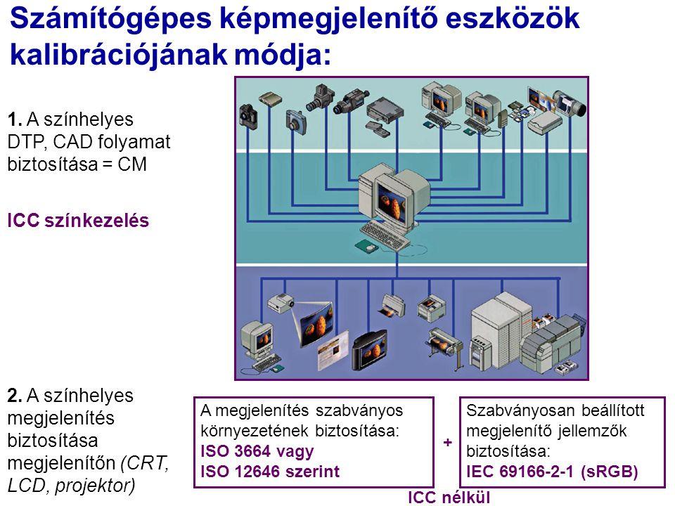 Számítógépes képmegjelenítő eszközök kalibrációjának módja: 1.