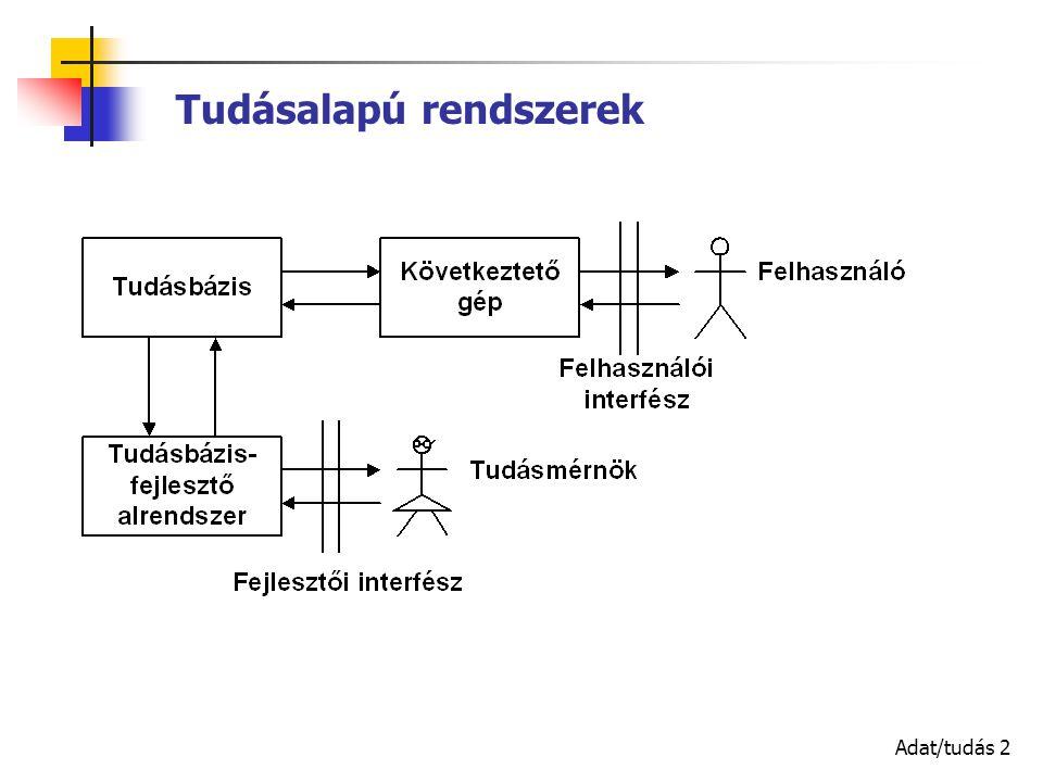 Adat/tudás 2 Tudásalapú rendszerek