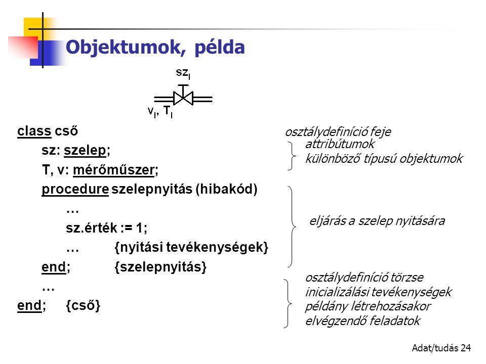 Adat/tudás 24 class cső sz: szelep; T, v: mérőműszer; procedure szelepnyitás (hibakód) … sz.érték := 1; …{nyitási tevékenységek} end; {szelepnyitás} … end;{cső} Objektumok, példa eljárás a szelep nyitására attribútumok különböző típusú objektumok osztálydefiníció feje osztálydefiníció törzse inicializálási tevékenységek példány létrehozásakor elvégzendő feladatok