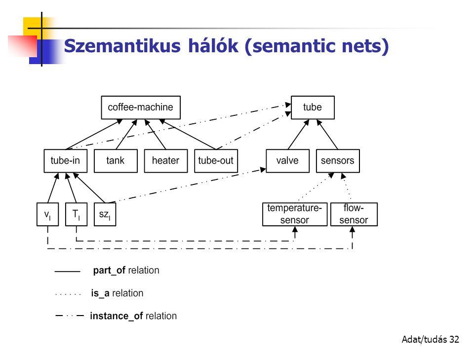Adat/tudás 32 Szemantikus hálók (semantic nets)