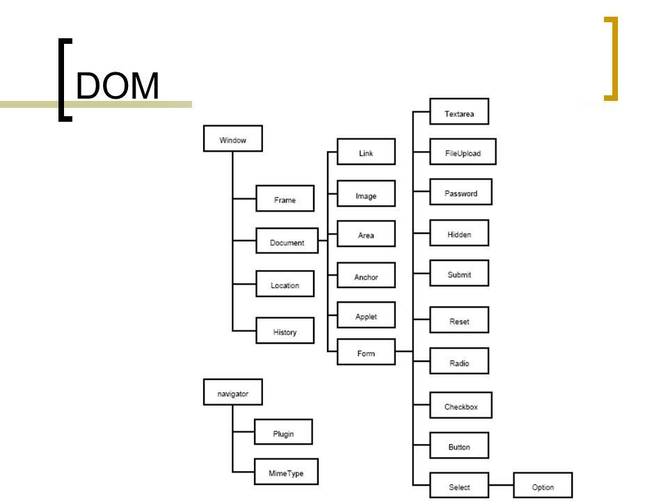 Dokumentum objektum modell egymással gyerek-szülő kapcsolatban álló objektumok rendszere a webdokumentum teljes tartalmát és minden összetevőjét magukban foglalják  ezek is rendelkeznek tulajdonságokkal  hivatkozás: szülőobjektum.gyermekobjektum.tulajdonság a különböző böngészők nem ugyanúgy kezelik ezeket a beépített objektumokat lehetnek plusz tulajdonságok az egyes böngészők esetében
