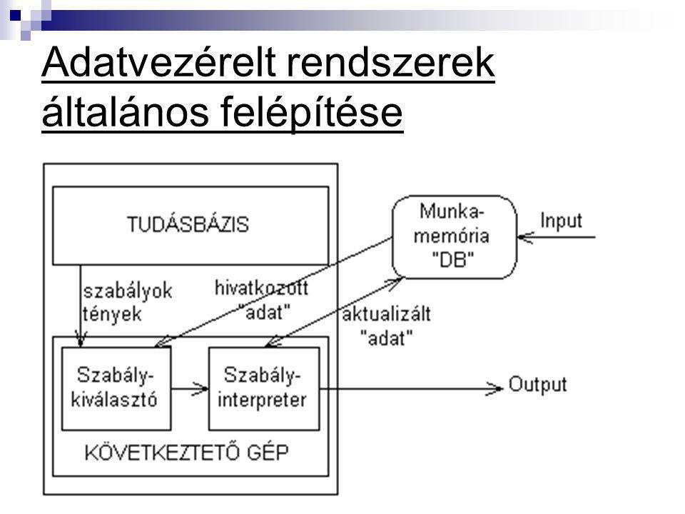 1Illesztés  szabálykiválasztó  minden szabály feltételi része/ MM adatai  tüzelőképes szabály példány  konfliktushalmaz 2Konfliktusfeloldás  szabálykiválasztó  szabálypéldány kiválasztása, tüzelésre kijelölése (stratégia) 3Végrehajtás  szabályinterpreter  MM tartalma általában módosul  ha nincs kiválasztott szabály vagy halt utasítás  leállás 4Ciklus újrakezdése (konfliktushalmaz törlése) Adatvezérelt KG tölts és tüzelj (recognize-act) ciklusa: