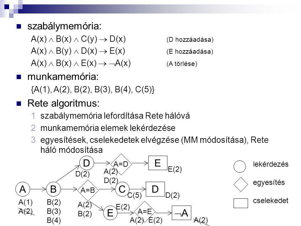 szabálymemória: A(x)  B(x)  C(y)  D(x) (D hozzáadása) A(x)  B(y)  D(x)  E(x) (E hozzáadása) A(x)  B(x)  E(x)   A(x) (A törlése) munkamemória: {A(1), A(2), B(2), B(3), B(4), C(5)} Rete algoritmus: 1szabálymemória lefordítása Rete hálóvá 2munkamemória elemek lekérdezése 3egyesítések, cselekedetek elvégzése (MM módosítása), Rete háló módosítása AB D C E E D AA A=D A=B A=E A(1) A(2) B(2) B(3) B(4) lekérdezés egyesítés cselekedet A(2) B(2) E(2) A(2) E(2) D(2) A(2) D(2) C(5)D(2) E(2) A(2)