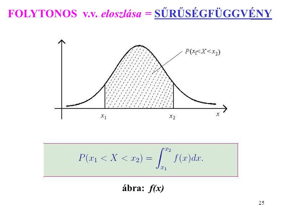 25 FOLYTONOS v.v. eloszlása = SŰRŰSÉGFÜGGVÉNY ábra: f(x)