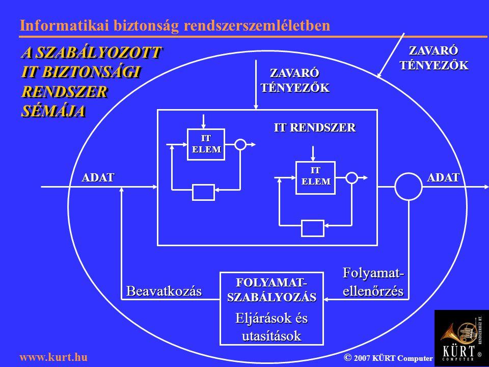 Informatikai biztonság rendszerszemléletben © 2007 KÜRT Computer www.kurt.hu IT ELEM IT RENDSZER Beavatkozás Folyamat-ellenőrzés FOLYAMAT-SZABÁLYOZÁS
