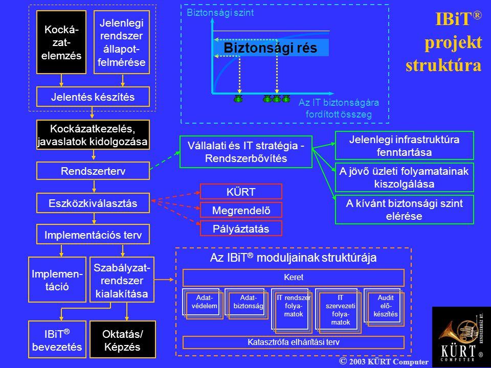 © 2003 KÜRT Computer Kocká- zat- elemzés Jelenlegi rendszer állapot- felmérése Jelentés készítés Kockázatkezelés, javaslatok kidolgozása Rendszerterv
