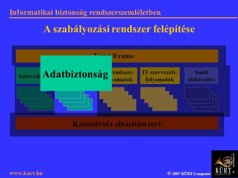 Informatikai biztonság rendszerszemléletben © 2007 KÜRT Computer www.kurt.hu Adatvédelem Adatbiztonság IT rendszer- folyamatok IT szervezeti- folyamat