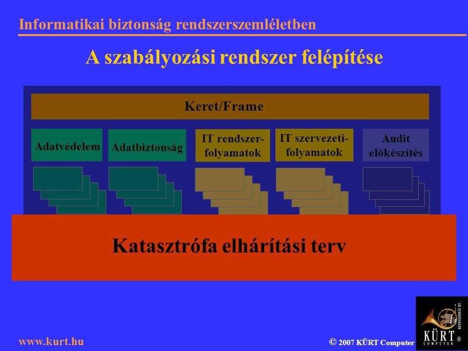 Informatikai biztonság rendszerszemléletben © 2007 KÜRT Computer www.kurt.hu Katasztrófa elhárítási terv Adatvédelem Adatbiztonság IT rendszer- folyam