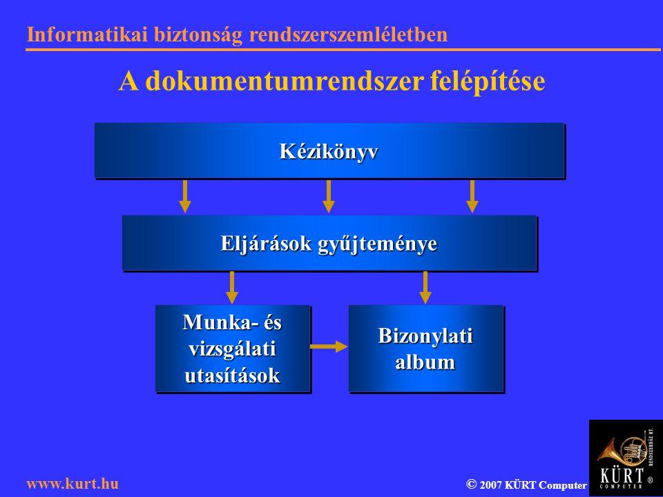 Informatikai biztonság rendszerszemléletben © 2007 KÜRT Computer www.kurt.hu KézikönyvKézikönyv Eljárások gyűjteménye Munka- és vizsgálati utasítások