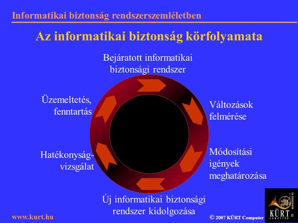 Informatikai biztonság rendszerszemléletben © 2007 KÜRT Computer www.kurt.hu Az informatikai biztonság körfolyamata Üzemeltetés, fenntartás Új informa