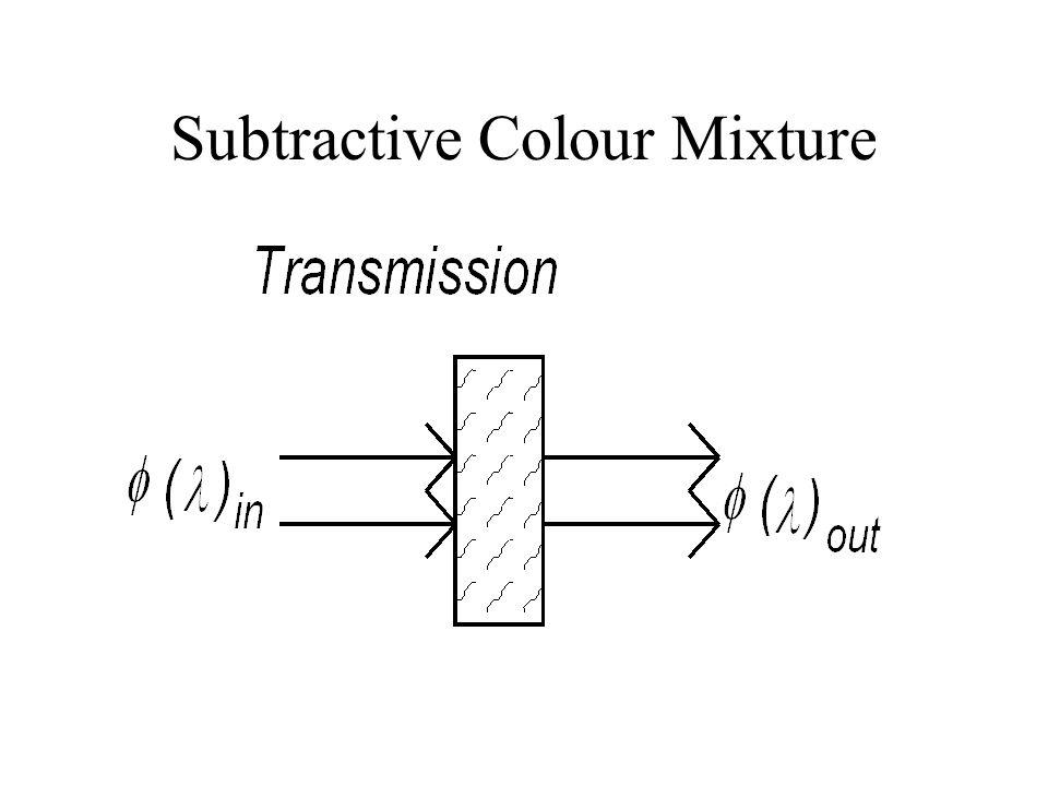 Subtractive Colour Mixture