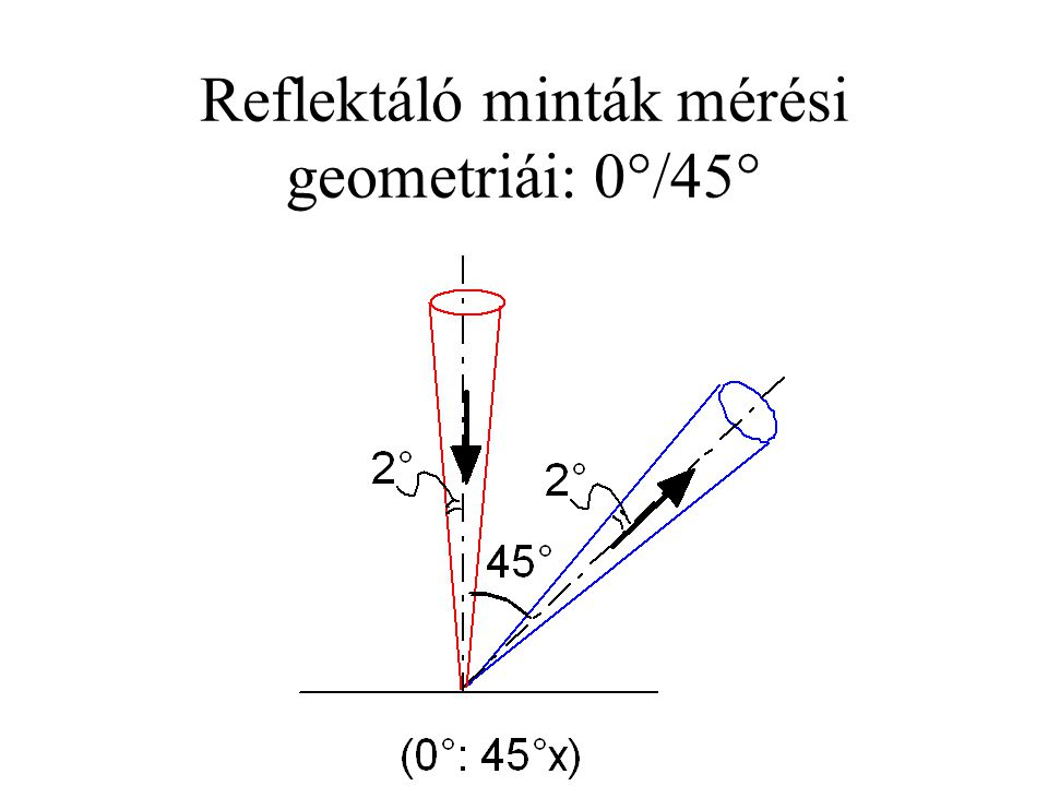 Reflektáló minták mérési geometriái: 0°/45°