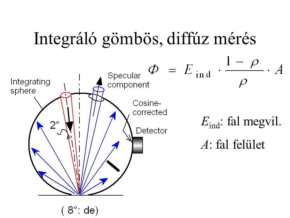 Integráló gömbös, diffúz mérés E ind : fal megvil. A: fal felület