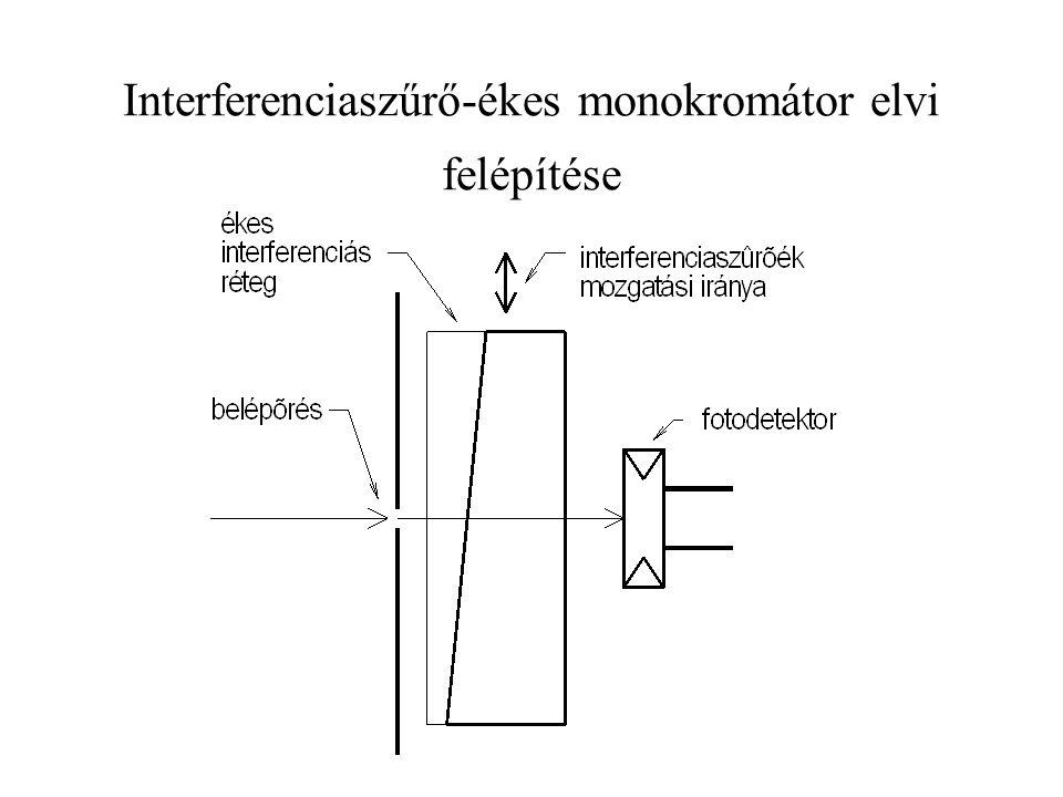 Interferenciaszűrő-ékes monokromátor elvi felépítése
