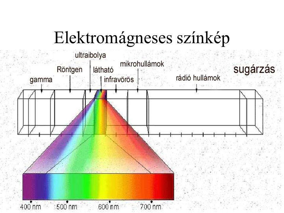 CIE A- és D65 sugárzáseloszlás színképe