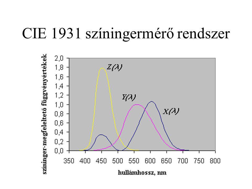 CIE 1931 színingermérő rendszer