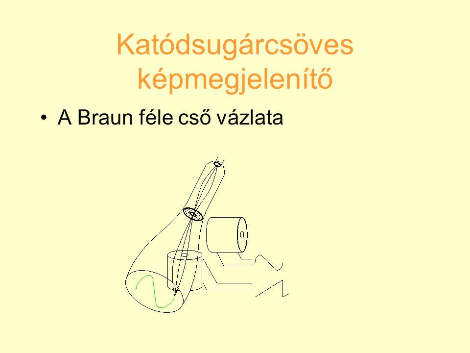 Katódsugárcsöves képmegjelenítő A Braun féle cső vázlata