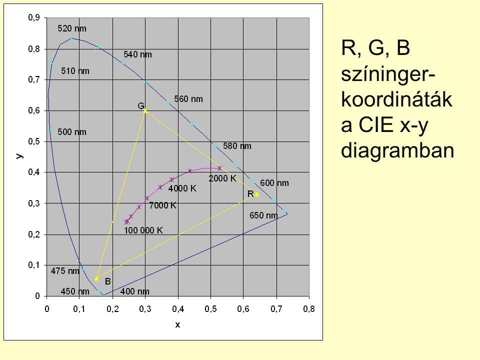 R, G, B színinger- koordináták a CIE x-y diagramban