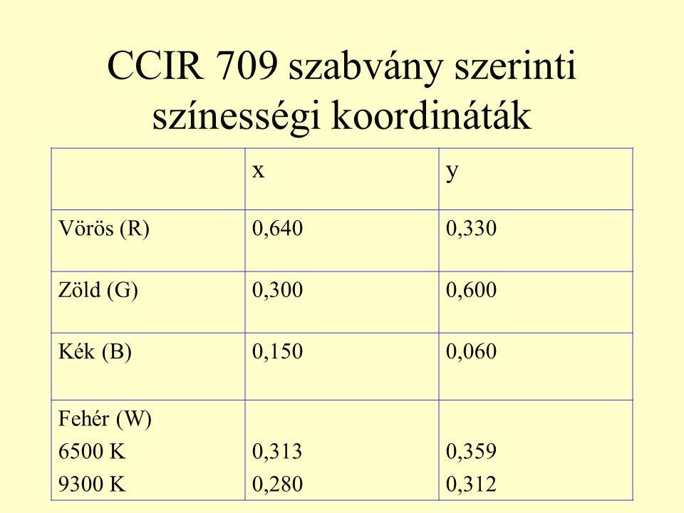 CCIR 709 szabvány szerinti színességi koordináták xy Vörös (R)0,6400,330 Zöld (G)0,3000,600 Kék (B)0,1500,060 Fehér (W) 6500 K 9300 K 0,313 0,280 0,35