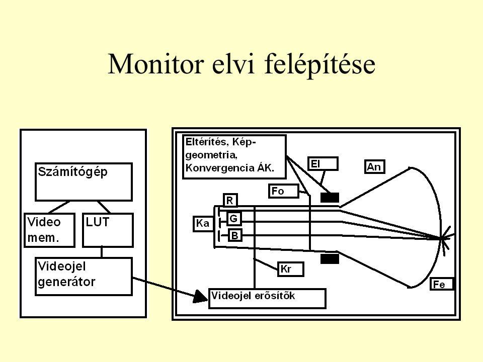 Monitor elvi felépítése
