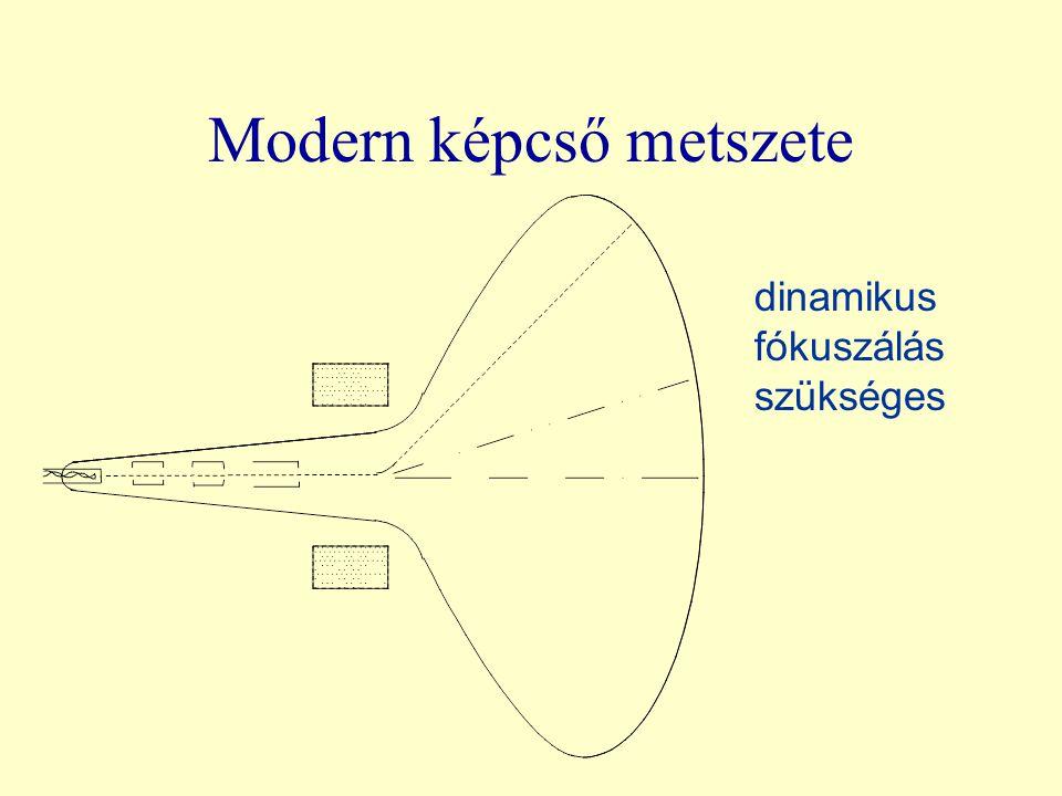 Modern képcső metszete dinamikus fókuszálás szükséges