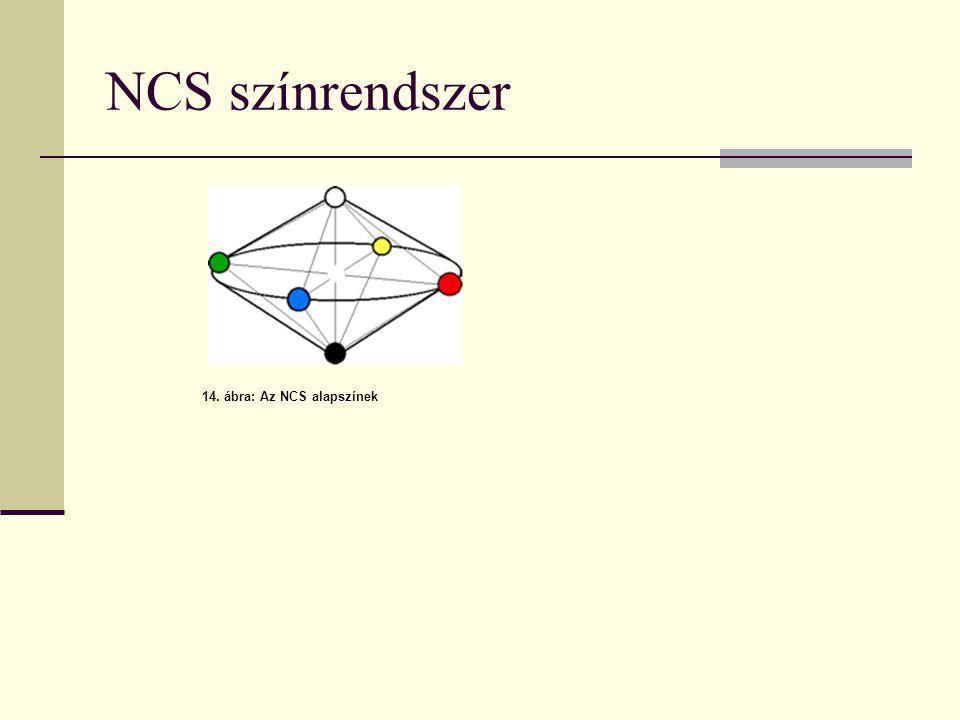 NCS színrendszer 14. ábra: Az NCS alapszínek