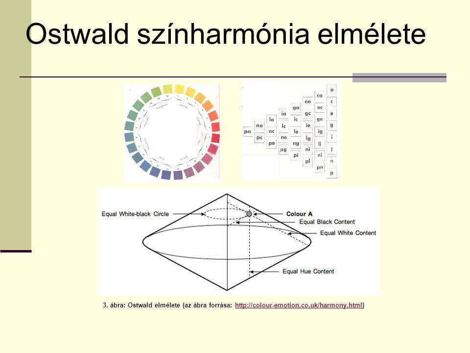 3. ábra: Ostwald elmélete (az ábra forrása: http://colour-emotion.co.uk/harmony.html)http://colour-emotion.co.uk/harmony.html Ostwald színharmónia elm