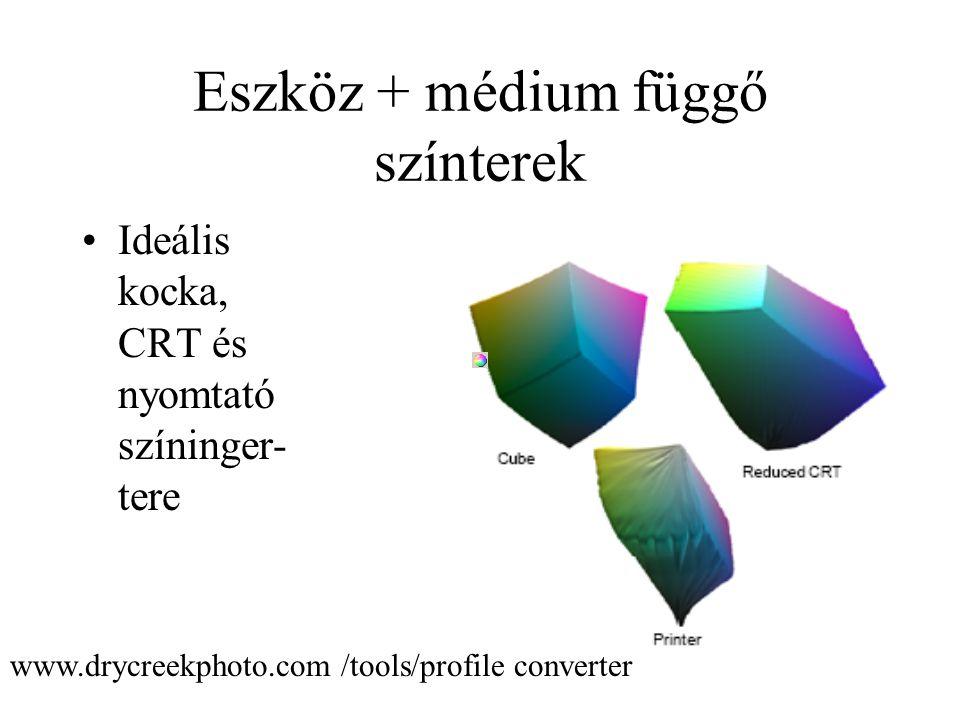 Eszköz + médium függő színterek Ideális kocka, CRT és nyomtató színinger- tere www.drycreekphoto.com /tools/profile converter