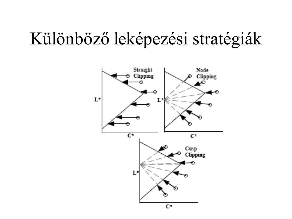 Különböző leképezési stratégiák
