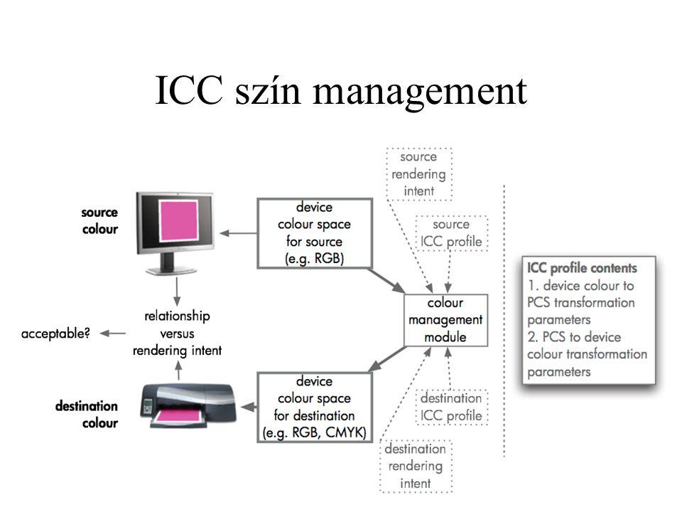 ICC szín management
