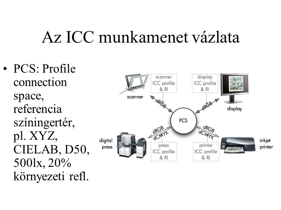 Az ICC munkamenet vázlata PCS: Profile connection space, referencia színingertér, pl.